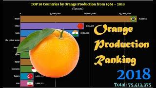 Orange Production Ranking   TOP 10 Country from 1961 to 2018