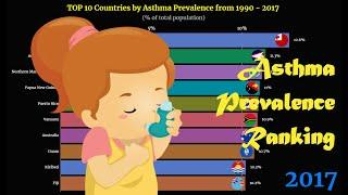 Asthma Prevalence Ranking | TOP 10 Country from 1990 to 2017
