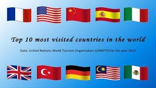 top 10 countries most visited in the world