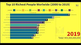 Top 10 Richest People in the World 2000 to 2019 | Forbes