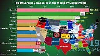 Top 10 Biggest Companies by Market Capitalization 1993 - 2019