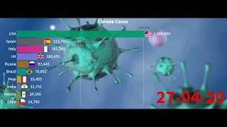 Coronavirus COVID-19 Cases Latest Update-Top 10 Country