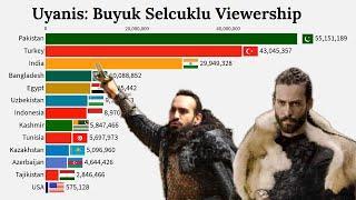 Uyanis: Buyuk Selcuklu Country Wise Viewership Projection | Oyanış: Böyük Səlcuqlu Drama