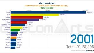 Top 15 Countries Total Forest Area Comparison (From 1990)
