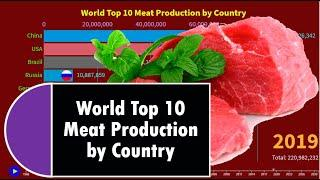 World Top 10 Meat Production by Country