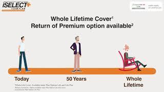 iSelect + Term Plan (टर्म इंश्योरेंस प्लान )   Affordable Term Insurance Plan in India