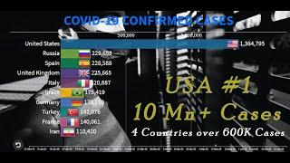 COVID-19 - Top 10 Countries by Number of Confirmed Cases ( July 2020 update )