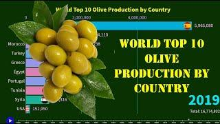 World Top 10 Olive Production by Country
