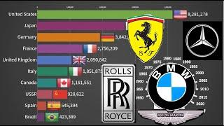 TOP 10 CAR PRODUCING  COUNTRIES 1950 - 2019(UPDATED!)
