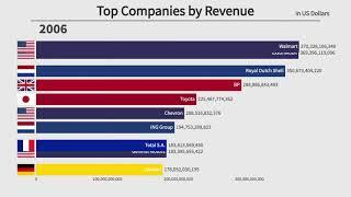 Top 10 Largest Companies by Revenue (1996-2020)