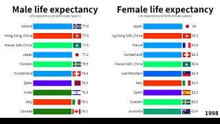 Male vs Female life expectancy   Top 10 country