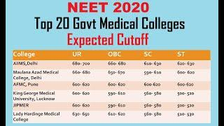 NEET 2020- Expected Cutoff of Top 20 Medical College- AIIMS/JIPMER/AFMC/MAMC Expected Cutoffs