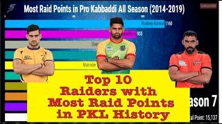 Top 10 Raiders with Most Raid Points in PKL History