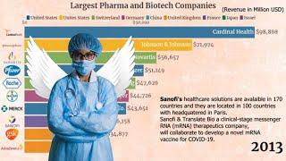 Top 10 Pharma and Biotech Companies in the World