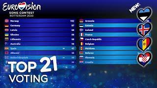 Eurovision Voting 2020 - TOP 21 (so far) [NEW
