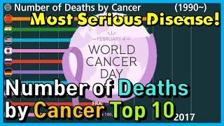 The Number of Deaths by Cancer Top 10 in graph (1990~)
