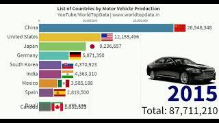 List of Countries by Motor Vehicle Production - Motor Vehicle - Top 10 Country