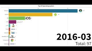 TOP 10 Operating System of all time (2009 - 2020)