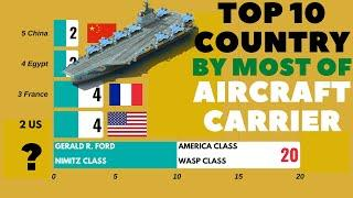 Top 10 Country by Most of Aircraft Carrier | Top 10 | Aircraft Carrier