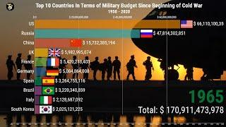 top 10 Countries In Terms Of Military Budget Since Beginning Of Cold War 1950 - 2020