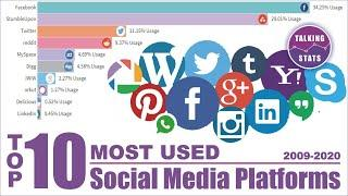 Top 10 Most Used Social Media Platforms form 2009 to 2020 - Speaking Stats