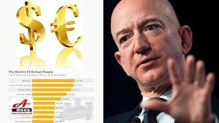 Top 10 Richest People In The World 2020 (Real Time Net Worth)
