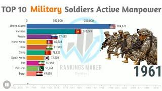 Top 10 Country's Active Military Strength [1955 - 2020] | Rank & Stats