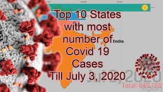 COVID 19 Update | July 03 | Top 10 Indian States with most number of Covid 19 Confirmed cases