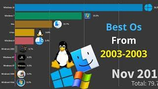 Top 10 Most popular Operating Systems for  PC and Laptops (2003-2020)!best OS for PC.