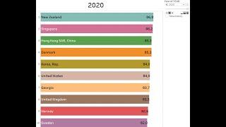 Doing Business Score 2020 Top 10 Countries - Bar Chart Race on Tableau New Version (2020.x)