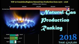 Natural Gas Production Ranking | TOP 10 Country from 1970 to 2018