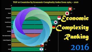 Economic Complexity Ranking | TOP 10 Country from 1964 to 2016