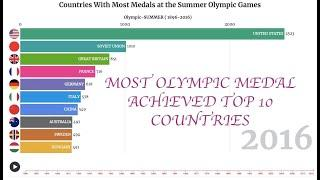 Top 10 Country Total Summer Olympics Medal Ranking History |1896-2016| 217 countries compared