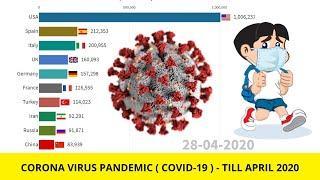 Top 10 Countries by Corona Virus Cases Outbreak | Covid-19 Novel Corona Virus Statistics| Data Chart