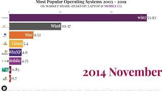 Top Popular Operating Systems (OS) 2003-2019