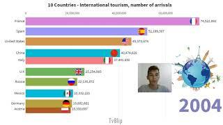 Top 10 Most Visited Countries in the World - International tourism, number of arrivals