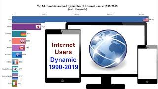 Internet users (1990-2019)--Top 10 countries dynamically ranked by number of users
