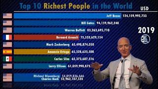 Top 10 Richest People in the World 2000 2019   Forbes