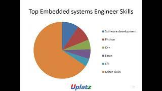 Skills required by Embedded System Engineer | How to become a top Embedded Systems Engineer | Uplatz