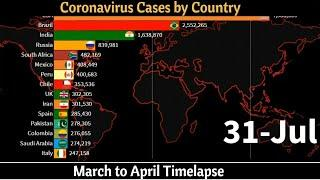 Coronavirus cases by country | Corona race | COVID 19 updates world graph live | Coronavirus Update