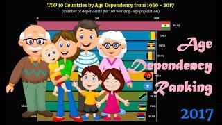 Age Dependency Ranking | TOP 10 Country from 1960 to 2017