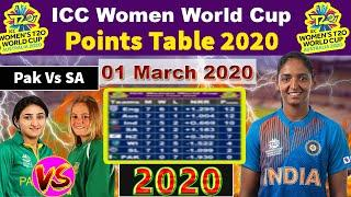 icc women t20 world cup latest points table 2020 || Today Women t20 World cup Points Table