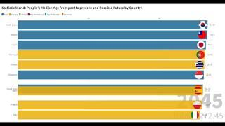 Top 10 Country with Highest Median Age | Bar Chart Racing