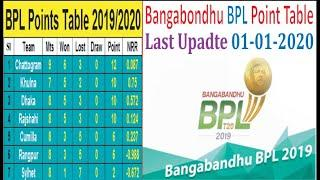 Bongobondhu BPL T20 Point Table!! End of 28 Match!! BPL T20 Point Table Last Update