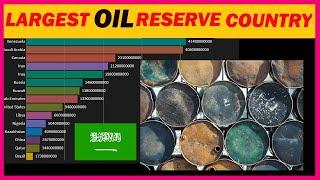 Top 15 Country with the Largest Oil Reserves 1980 2019