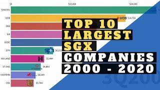 Top 10 Largest SGX Companies By Market Cap 2000 - 2020
