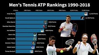 Ranking History of Top 10 Men's Tennis Players 1990 - 2018
