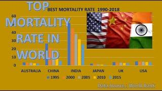 Top 10 Lowest Mortality Rate of Newly Born Babies(Neonatal) 1990-2018