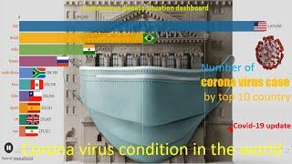 20 Million Coronavirus Cases & 700K Deaths Worldwide.top 10 country coronavirus condition by cases..