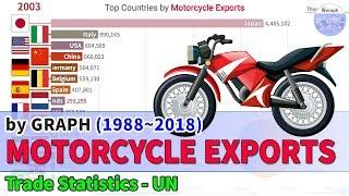 Top Countries Motorcycle Exports Ranking History (1988~2018)